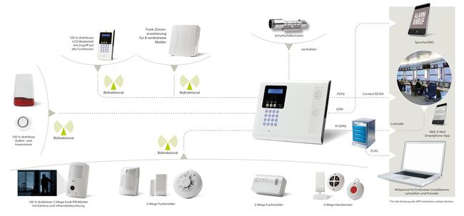 iConnect 2-way ist ein 2-Wege Funkalarmsystem mit Anwendung für den Bereich Smart Home Security - sie ist einsatzbar für Privat- und Gewerbeobjekte.